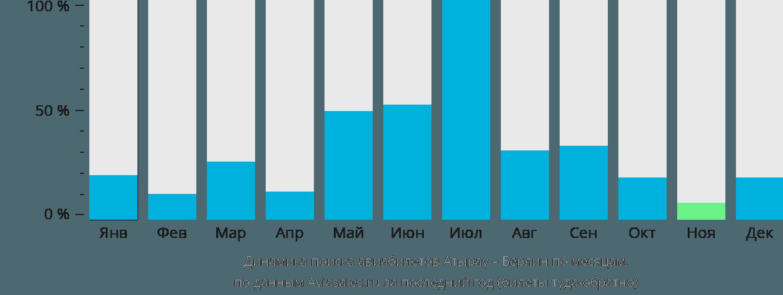 Динамика поиска авиабилетов из Атырау в Берлин по месяцам