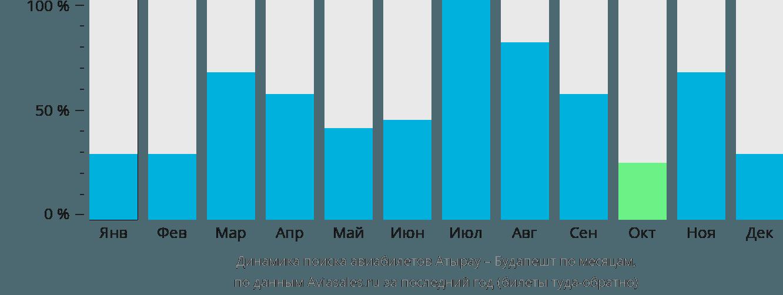 Динамика поиска авиабилетов из Атырау в Будапешт по месяцам