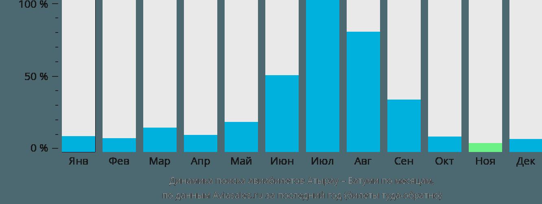 Динамика поиска авиабилетов из Атырау в Батуми по месяцам