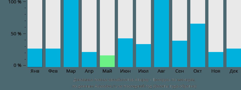 Динамика поиска авиабилетов из Атырау в Беларусь по месяцам