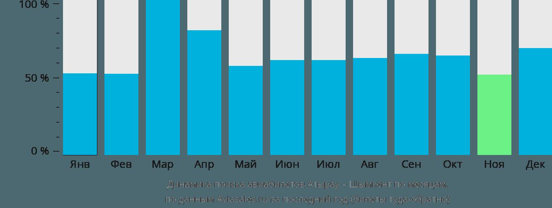 Динамика поиска авиабилетов из Атырау в Шымкент по месяцам