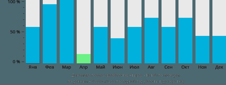 Динамика поиска авиабилетов из Атырау в Китай по месяцам