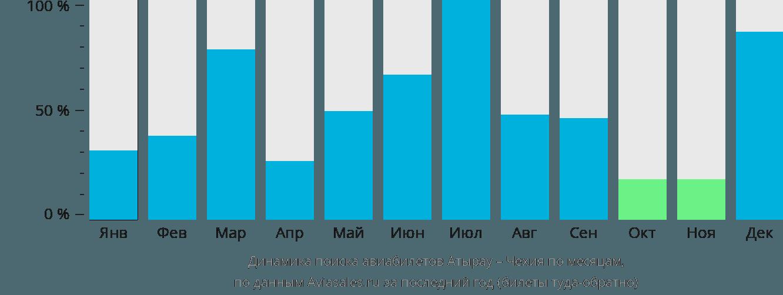 Динамика поиска авиабилетов из Атырау в Чехию по месяцам