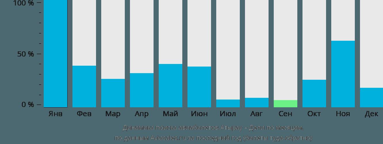 Динамика поиска авиабилетов из Атырау в Дели по месяцам
