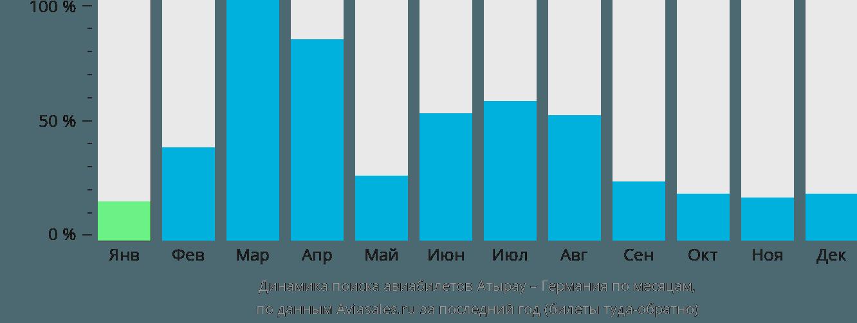 Динамика поиска авиабилетов из Атырау в Германию по месяцам