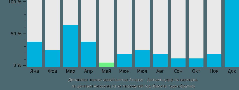 Динамика поиска авиабилетов из Атырау в Дюссельдорф по месяцам