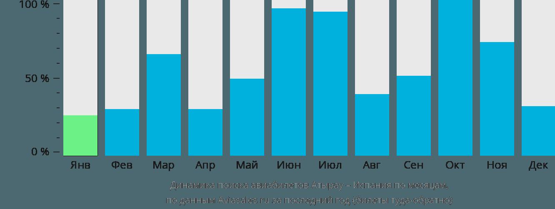 Динамика поиска авиабилетов из Атырау в Испанию по месяцам