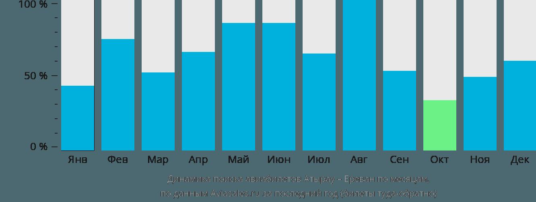 Динамика поиска авиабилетов из Атырау в Ереван по месяцам