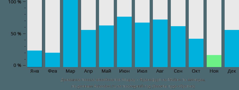 Динамика поиска авиабилетов из Атырау во Франкфурт-на-Майне по месяцам