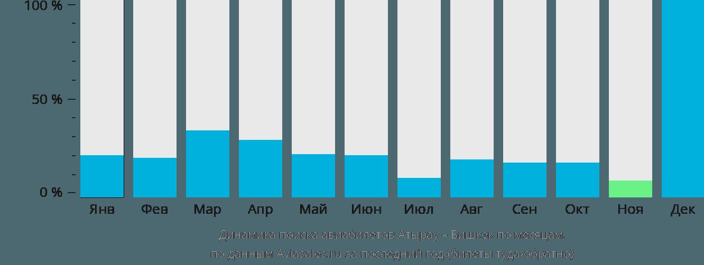 Динамика поиска авиабилетов из Атырау в Бишкек по месяцам