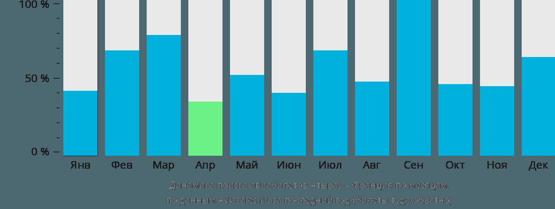 Динамика поиска авиабилетов из Атырау во Францию по месяцам