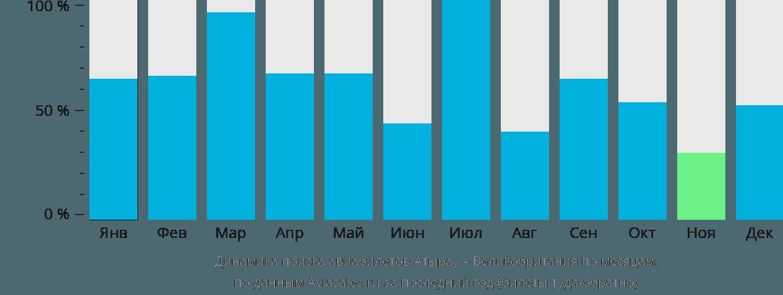 Динамика поиска авиабилетов из Атырау в Великобританию по месяцам