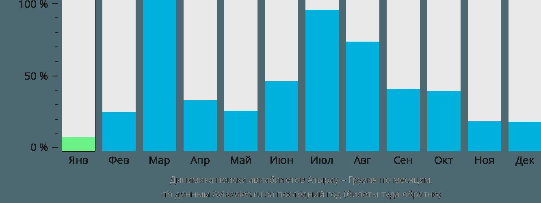 Динамика поиска авиабилетов из Атырау в Грузию по месяцам