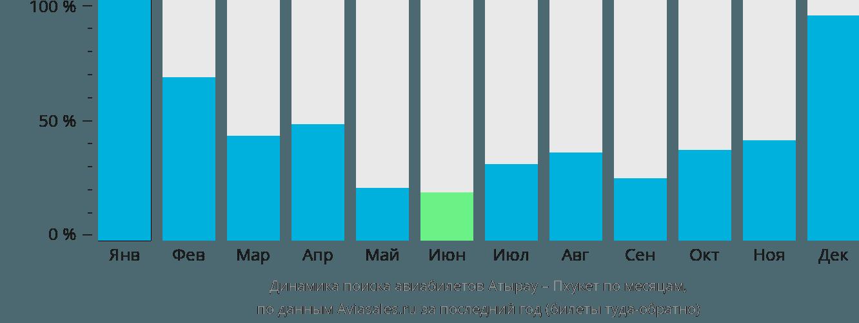 Динамика поиска авиабилетов из Атырау на Пхукет по месяцам