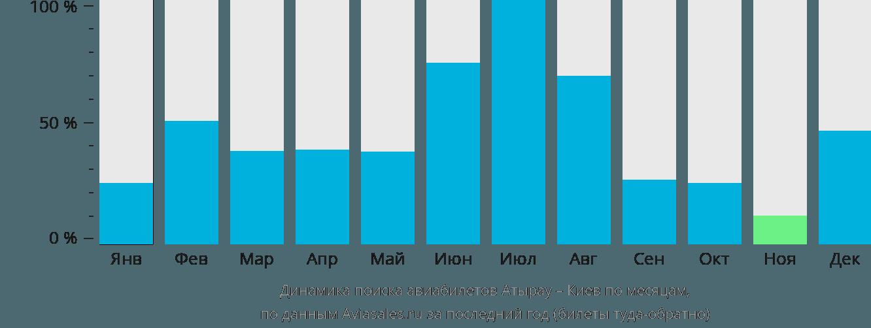 Динамика поиска авиабилетов из Атырау в Киев по месяцам