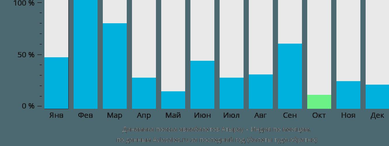 Динамика поиска авиабилетов из Атырау в Индию по месяцам