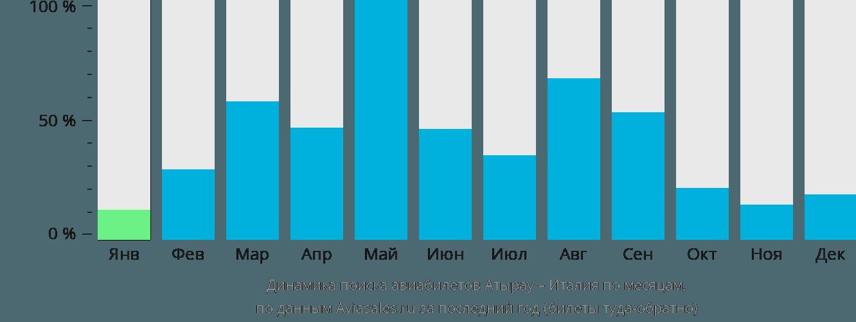 Динамика поиска авиабилетов из Атырау в Италию по месяцам