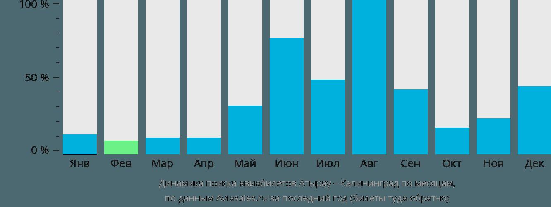 Динамика поиска авиабилетов из Атырау в Калининград по месяцам