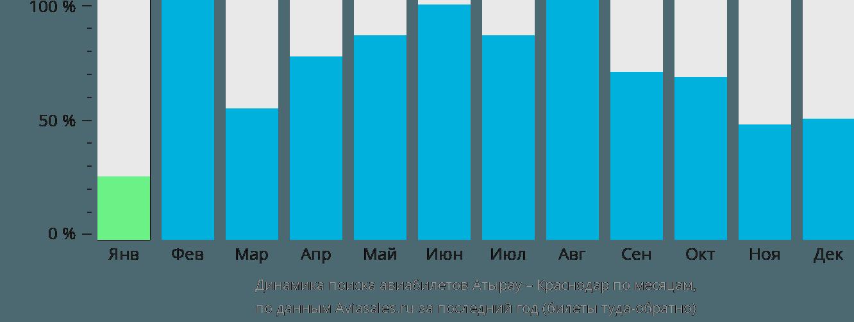 Динамика поиска авиабилетов из Атырау в Краснодар по месяцам