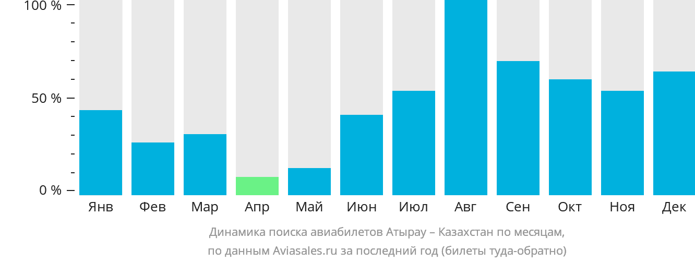 Динамика поиска авиабилетов из Атырау в Казахстан по месяцам