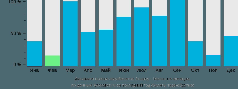 Динамика поиска авиабилетов из Атырау в Милан по месяцам