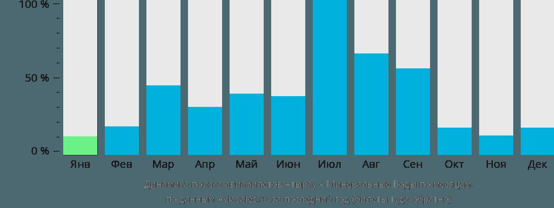 Динамика поиска авиабилетов из Атырау в Минеральные воды по месяцам