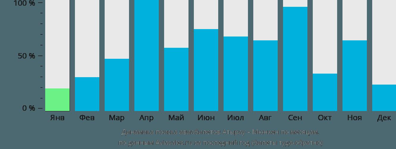 Динамика поиска авиабилетов из Атырау в Мюнхен по месяцам