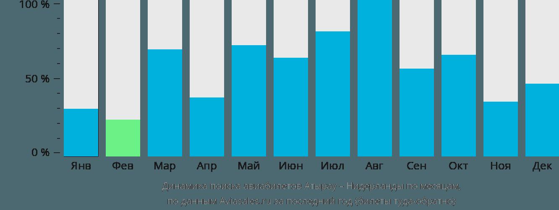 Динамика поиска авиабилетов из Атырау в Нидерланды по месяцам