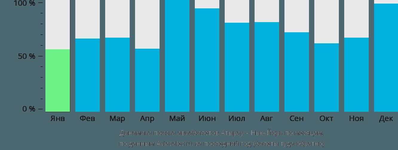 Динамика поиска авиабилетов из Атырау в Нью-Йорк по месяцам