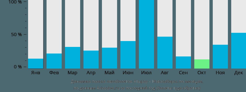 Динамика поиска авиабилетов из Атырау в Новосибирск по месяцам