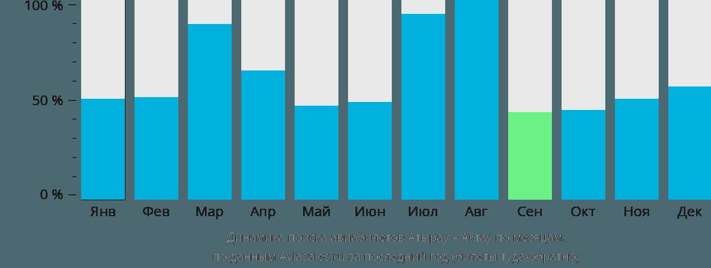 Динамика поиска авиабилетов из Атырау в Актау по месяцам
