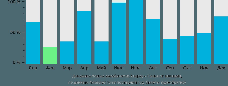 Динамика поиска авиабилетов из Атырау в Санью по месяцам