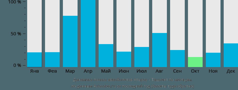 Динамика поиска авиабилетов из Атырау в Ташкент по месяцам