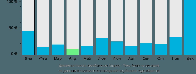 Динамика поиска авиабилетов из Атырау в Тель-Авив по месяцам