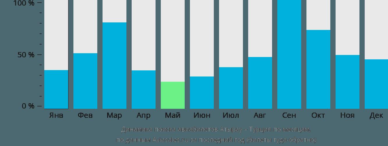 Динамика поиска авиабилетов из Атырау в Турцию по месяцам