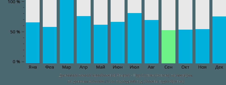 Динамика поиска авиабилетов из Атырау в Астану по месяцам