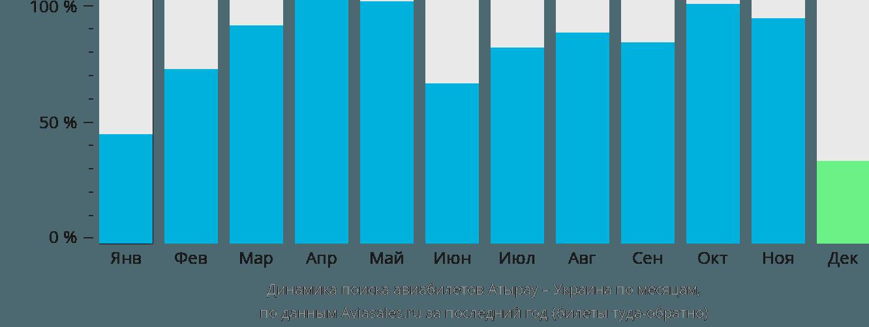 Динамика поиска авиабилетов из Атырау в Украину по месяцам