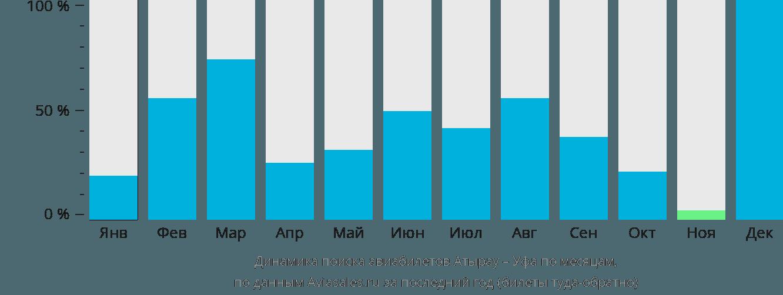 Динамика поиска авиабилетов из Атырау в Уфу по месяцам