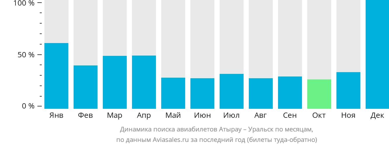 Динамика поиска авиабилетов из Атырау в Уральск по месяцам