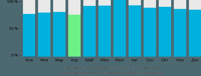 Динамика поиска авиабилетов из Атырау в США по месяцам