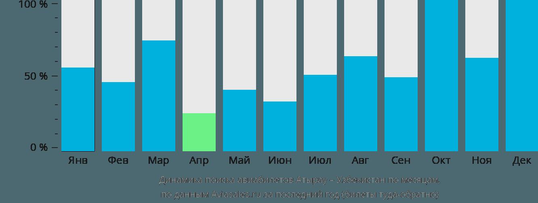 Динамика поиска авиабилетов из Атырау в Узбекистан по месяцам
