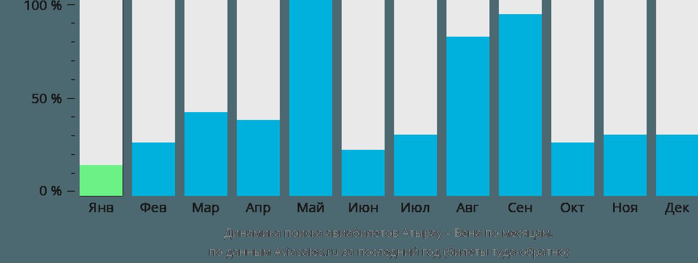 Динамика поиска авиабилетов из Атырау в Вену по месяцам