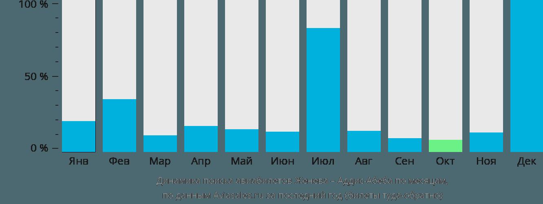 Динамика поиска авиабилетов из Женевы в Аддис-Абебу по месяцам