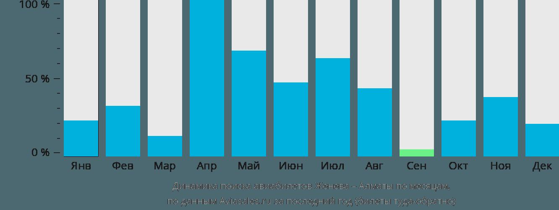 Динамика поиска авиабилетов из Женевы в Алматы по месяцам