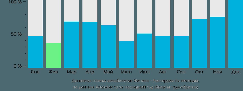 Динамика поиска авиабилетов из Женевы в Амстердам по месяцам