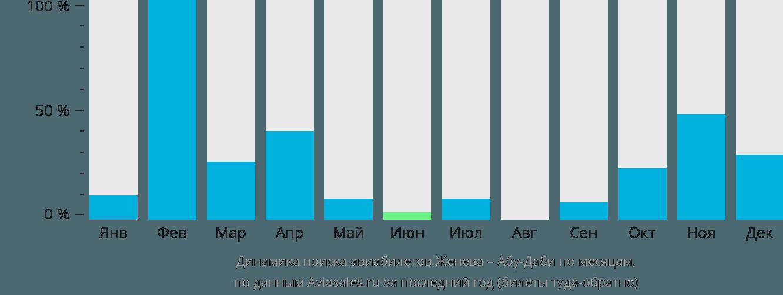 Динамика поиска авиабилетов из Женевы в Абу-Даби по месяцам