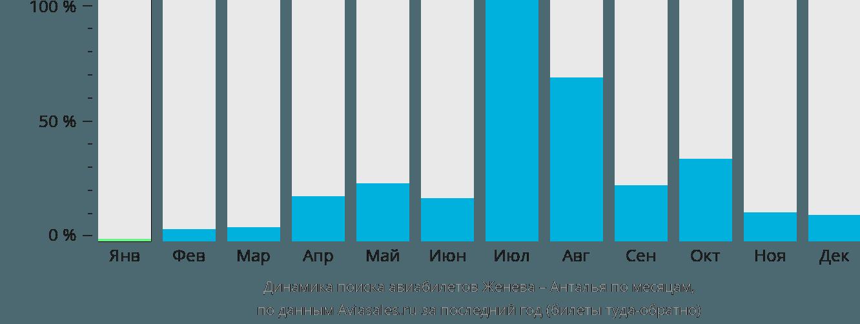 Динамика поиска авиабилетов из Женевы в Анталью по месяцам