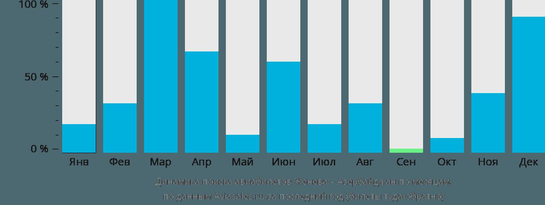 Динамика поиска авиабилетов из Женевы в Азербайджан по месяцам