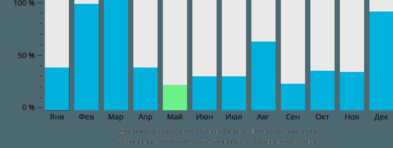 Динамика поиска авиабилетов из Женевы в Бельгию по месяцам