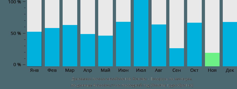 Динамика поиска авиабилетов из Женевы в Беларусь по месяцам